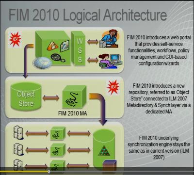 C--Users-Killeee-Desktop-FIM logical architecture