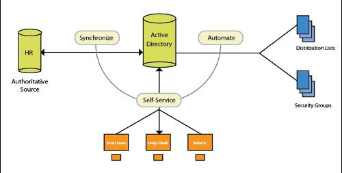 C--Users-Killeee-Desktop-groupid architecture