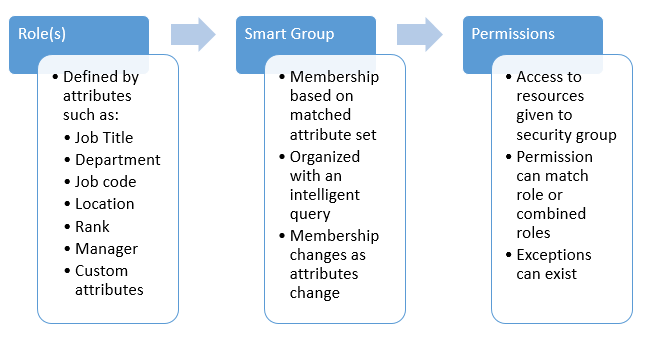Role Based Access through Attributes