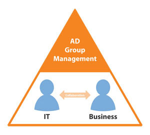 IT Business Collaboration