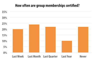 How often are group memberships certified?