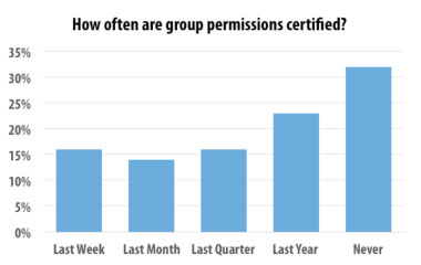How often are group permissions certified?