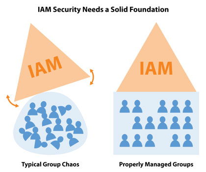 IAM Security Needs a Solid Foundation