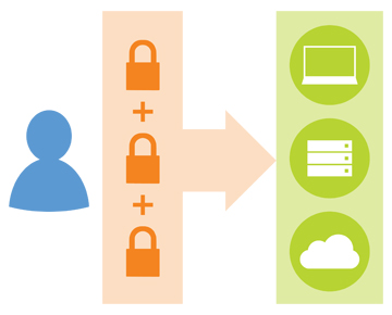 Securely Extending IT with Multi-Factor Authentication
